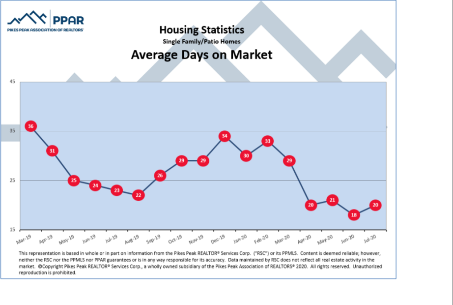 graphic of days on market for homes in colorado springs