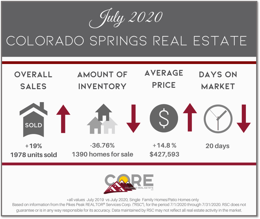 graphic of July 2020 Colorado Springs real estate statistics