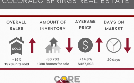 graphic of July 2020 Colorado Springs market statistics