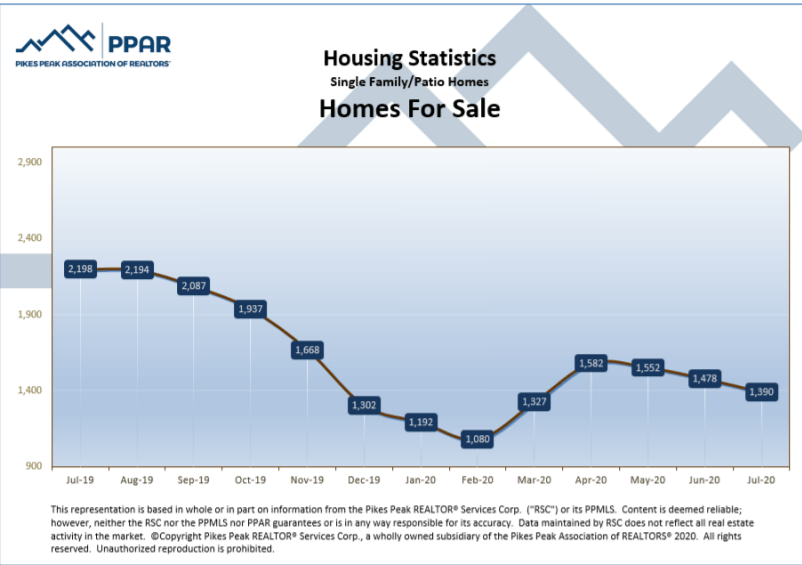 graphic of homes for sale in July 2020 in Colorado Springs