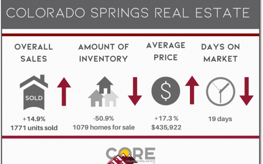graphic of August 2020 Colorado Springs real estate statistics
