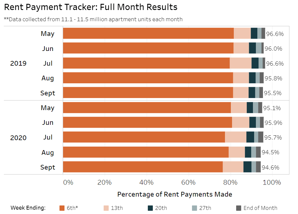 graphic of rent payments