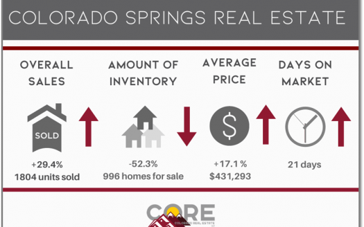 graphic of September 2020 Colorado Springs market statistics
