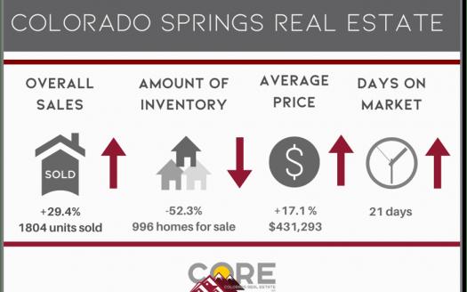 Graphic of September 2020 Colorado Springs market statistics