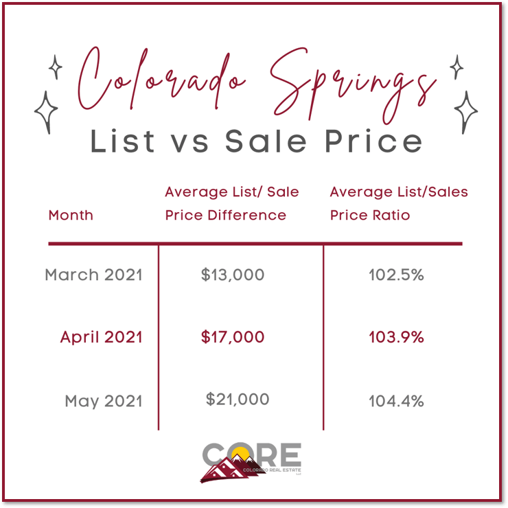 graphic of list versus sales price for homes in Colorado Springs real estate