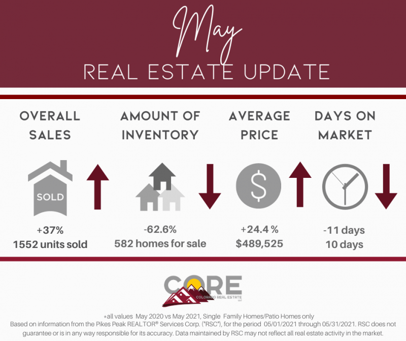 graphic of Colorado Springs real estate numbers for May 2021