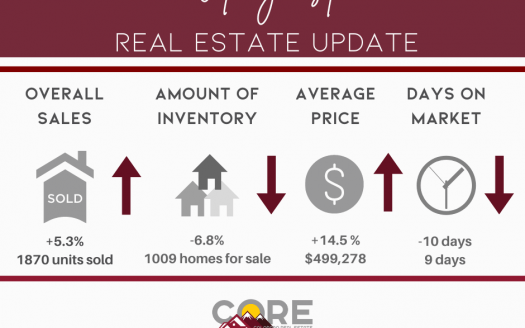 graphic image of Colorado Springs real estate statistics for August 2021